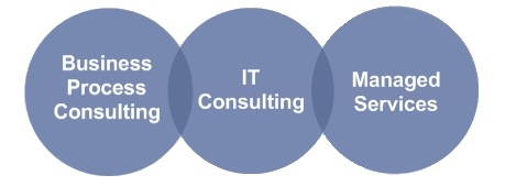 Cloud Consulting Firm